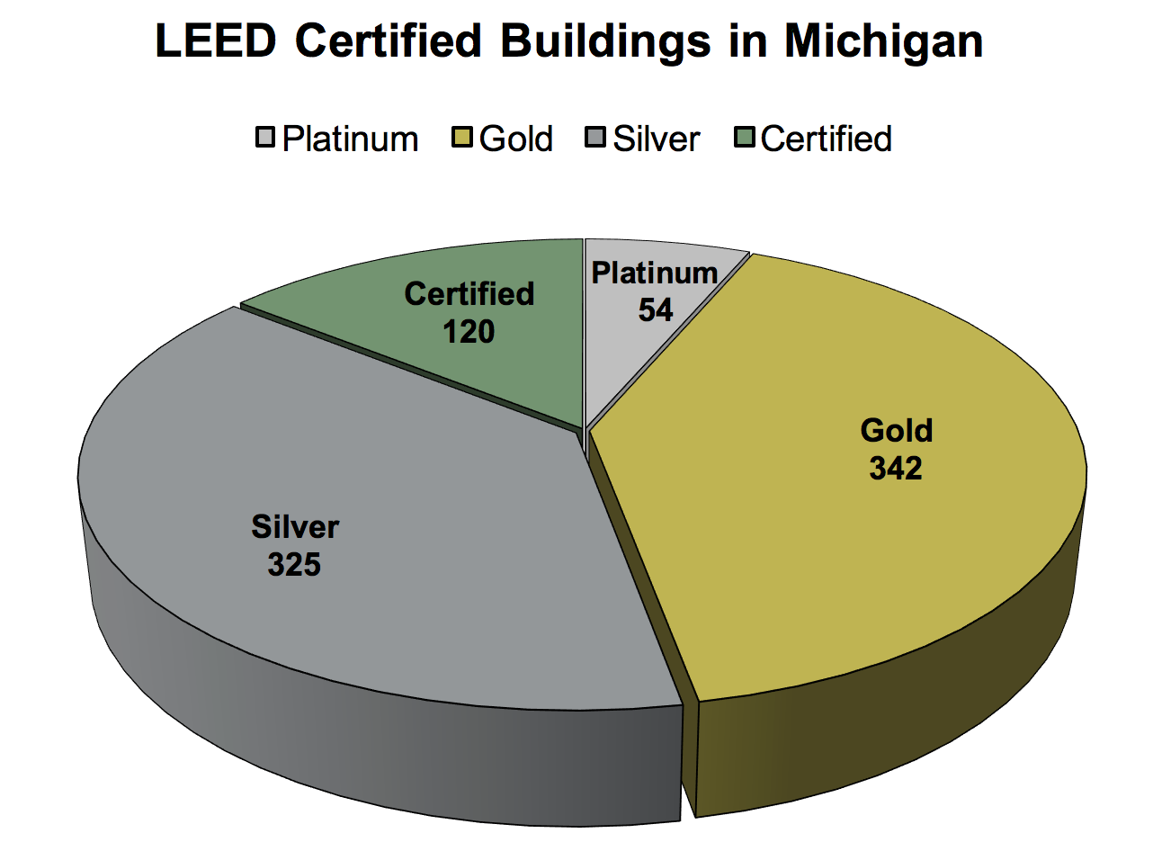 Learn About Leed West Michigan Usgbc West Michigan Chapter