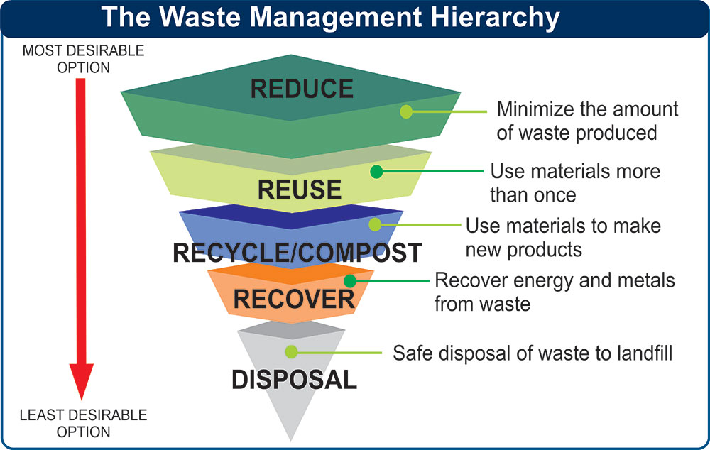 No Time To Waste Waste Diversion In Construction